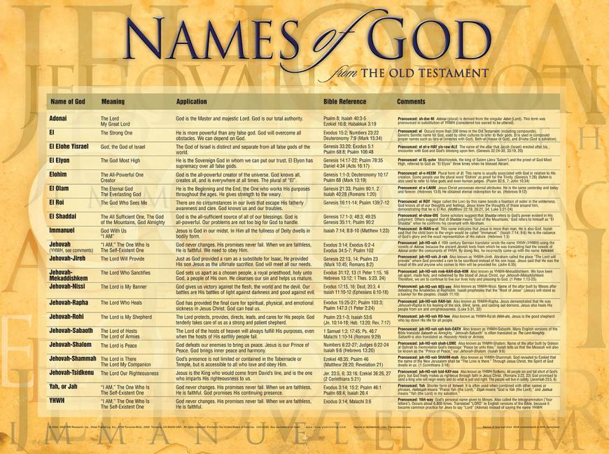 NAMES OF GOD - LAMINATED als Buch