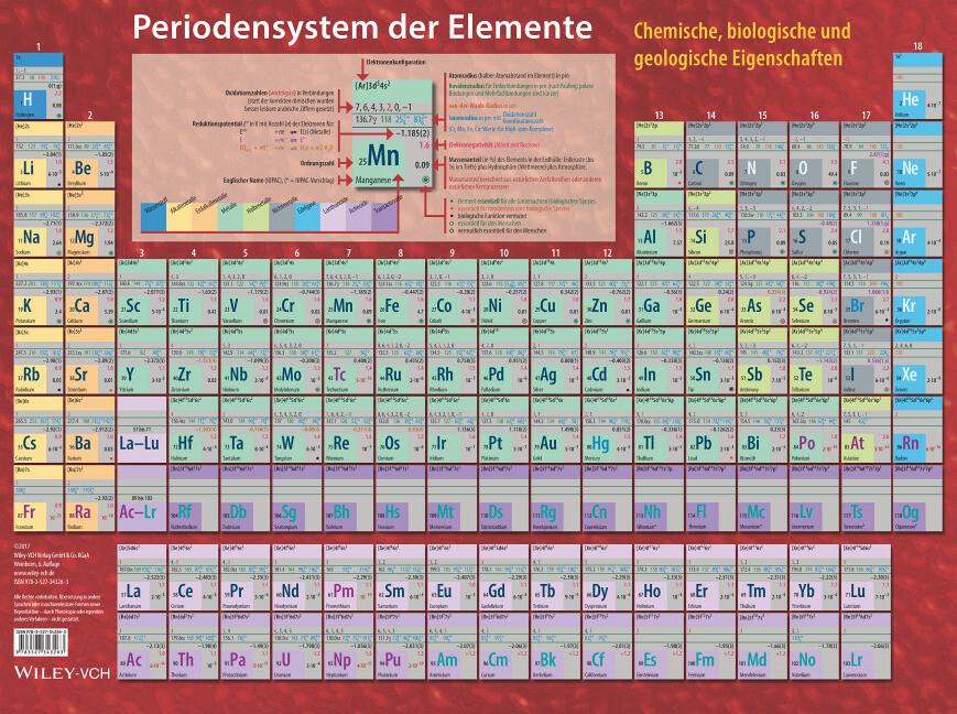 Periodensystem der Elemente als Buch