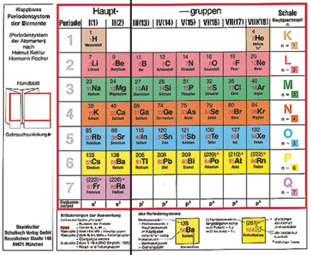Klappbares Periodensystem der Elemente als Buch