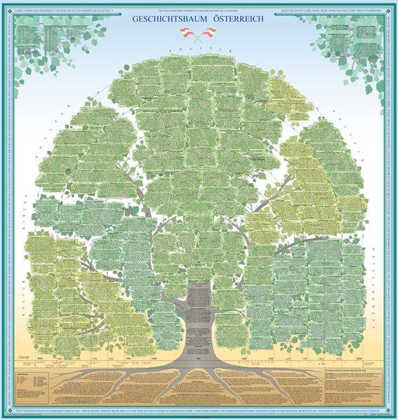 Geschichtsbaum Österreich. Poster als Buch